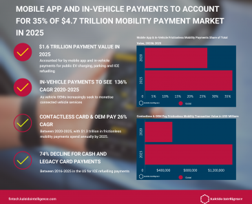 frictionless-mobility-payments-2021 infographic