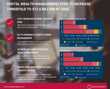 digital-wealth-management-strategies-and-forecasts-2021